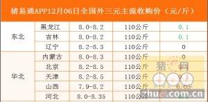 猪易通app12月06日各地外三元价格一览图