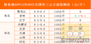 猪易通app12月09日全国各地外三元价格一览表-猪价基本稳定,局部涨跌