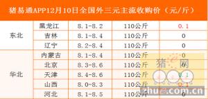 猪易通app12月10日全国各地外三元价格一览表
