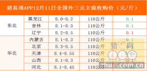 猪易通app12月11日全国各地外三元价格一览表―猪价整体稳定,局部弱跌