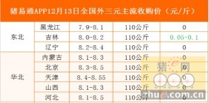 猪易通app12月13日各地外三元价格表