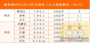 猪易通app12月14日全国各地外三元价格一览表-猪价稳中下调