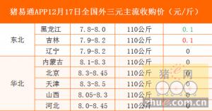 猪易通app12月17日各地外三元价格一览图
