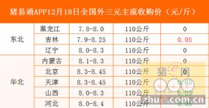 猪易通app12月18日全国各地外三元价格一览表