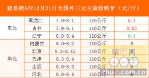 猪易通app12月21日各地外三元价格一览图