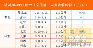 猪易通app12月22日各地外三元价格一览图