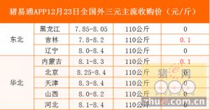 猪易通app12月23日各地外三元价格一览表