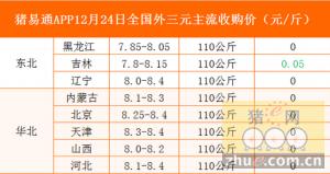 猪易通app12月24日各地外三元价格一览表