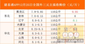猪易通app12月25日各地外三元价格一览表