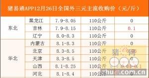 猪易通app12月26日各地外三元价格一览图