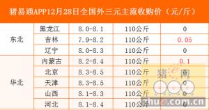 猪易通app12月28日各地外三元价格一览图
