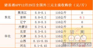 猪易通app12月29日各地外三元价格一览图