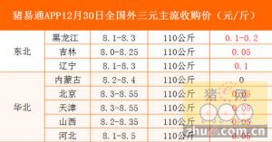 猪易通app12月30日各地外三元价格一览图