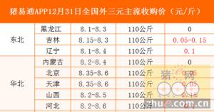 猪易通app12月31日各地外三元价格一览图