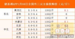 猪易通app01月04日各地外三元价格一览图