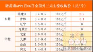猪易通app01月06日各地外三元价格一览图