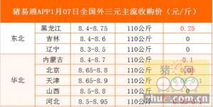 猪易通app1月7日各地外三元价格一览表