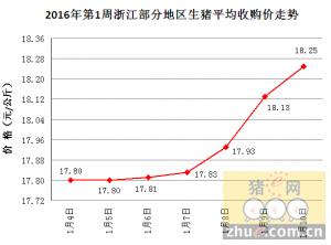 2016年第1周(1.4-1.10)浙江猪价走势