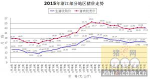 2015年浙江部分地区猪价走势