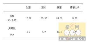 2016年1月14日辽宁省生猪价格监测信息