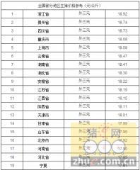 猪价 | 北京、东北地区猪价止跌企稳,中部地区猪价仍小幅下滑