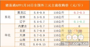 猪易通app01月16日各地外三元价格一览图