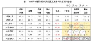 四川省2016年1月第2周生猪监测:猪价涨势喜人 猪粮比接近8比1