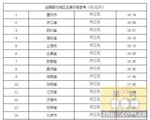 1月19日猪价行情:北方猪价涨幅缩窄,北京部分屠宰场试探性压价,南方主稳