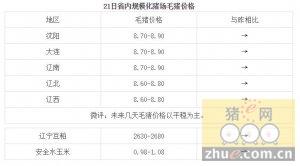 1月21日辽宁省猪评:未来几天毛猪价格以平稳为主