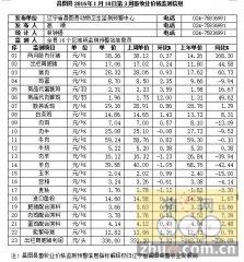 辽宁省昌图县2016年1月18日第3周畜牧业价格监测信息