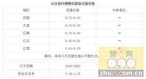 1月22日辽宁省猪评:未来几天毛猪价格以平稳为主