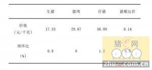2016年1月21日辽宁省生猪价格监测信息