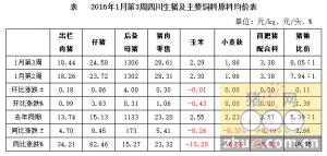 2016年1月第3周四川省生猪监测:猪粮比创3年新高 猪价涨势放缓