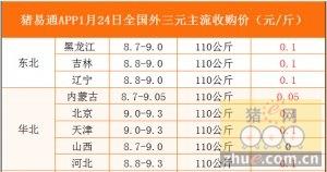 猪易通app01月24日各地外三元价格一览图