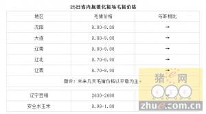1月25日辽宁省猪评:未来几天毛猪价格以平稳为主