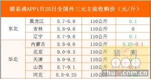 猪易通app01月25日各地外三元价格一览图