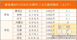 猪易通app01月26日各地外三元价格一览图
