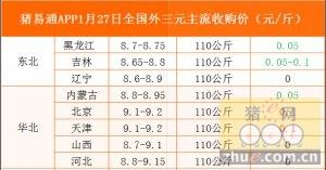 猪易通app01月27日各地外三元价格一览图
