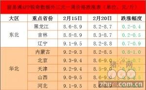 锐奇数据16年第8周猪评:华北东北领跌猪价大跳水