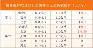 猪易通APP2月28日各地外三元价格地图