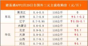 猪易通APP2月29日各地外三元价格地图