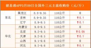 猪易通APP3月09日各地外三元价格表