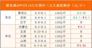 猪易通APP3月14日各地外三元价格表