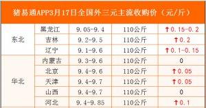 猪易通APP3月17日各地外三元价格表