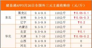 猪易通APP3月26日各地外三元价格表