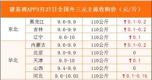 猪易通APP3月27日各地外三元价格表
