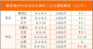 猪易通APP3月28日各地外三元价格表