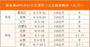 猪易通APP4月01日各地外三元价格表
