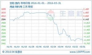 生意社:3月豆粕市场行情分析