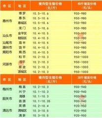 广州日锋- 2016年4月12日行情信息